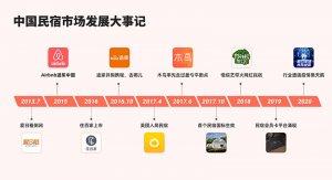 Airbnb成共享住宿第二股,回顾国内民宿市场发展大事记